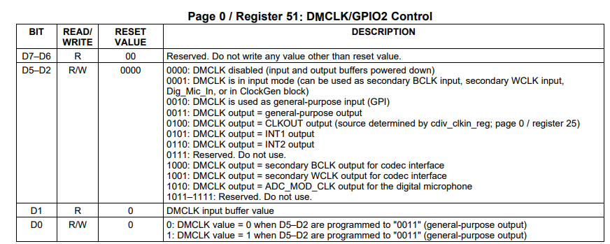 TLV320ADC3001: About an ADC sampling rate setup of