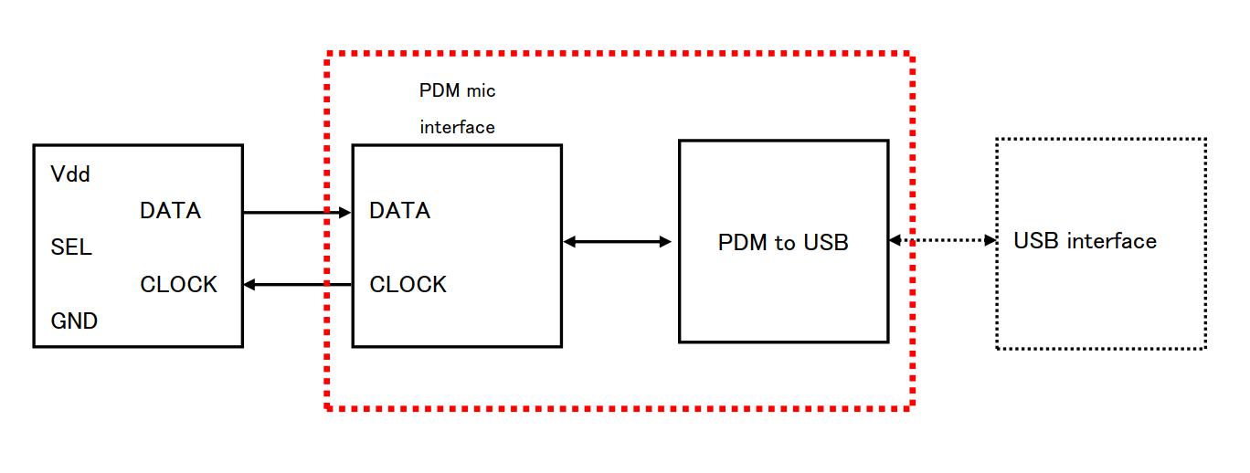 Digital microphone input (PDM) to USB interface - Audio