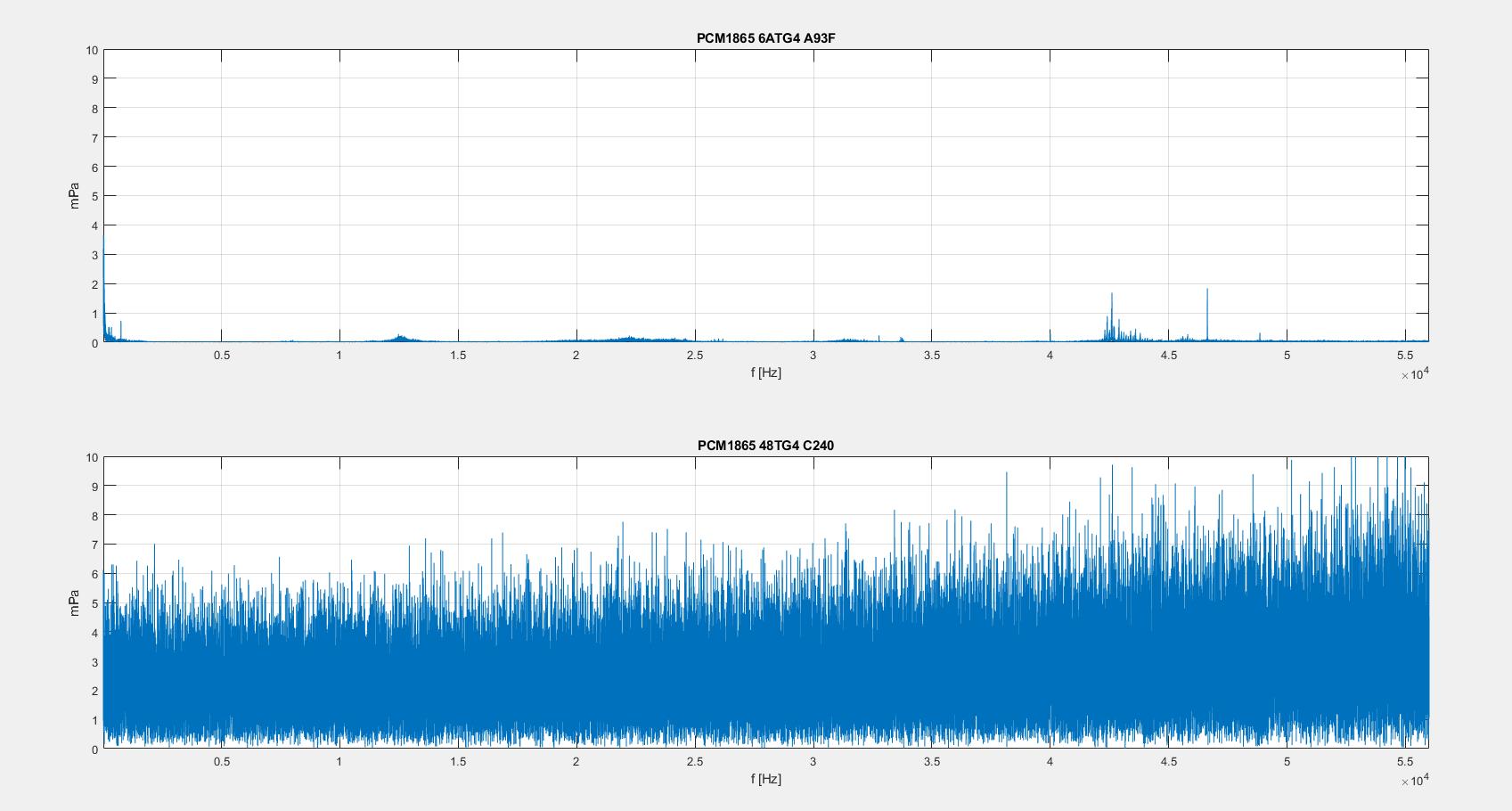 PCM1865: Noise level in two series - Audio forum - Audio - TI E2E