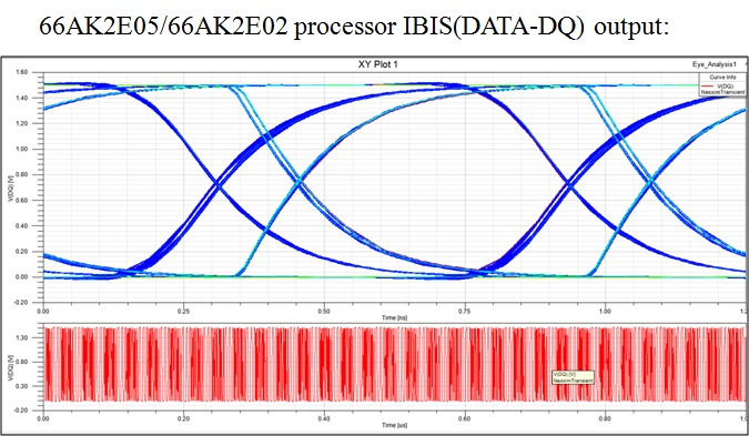 Resolved issue with keystone ii ibis model keystone multicore so the eye diagram of ibis model alone without channel appears to be distorted please refer the image ccuart Image collections