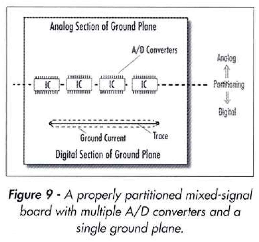 Resolved Ads1158 Multi Adc Placement On Mixed Signal Pcb Data Analog To Digital Converter Circuit Design As Shown In The Diagram I Plan Segregating All Analogue Signals And Circuits From Whilst Still Maintaining A Single Solid Ground Plane