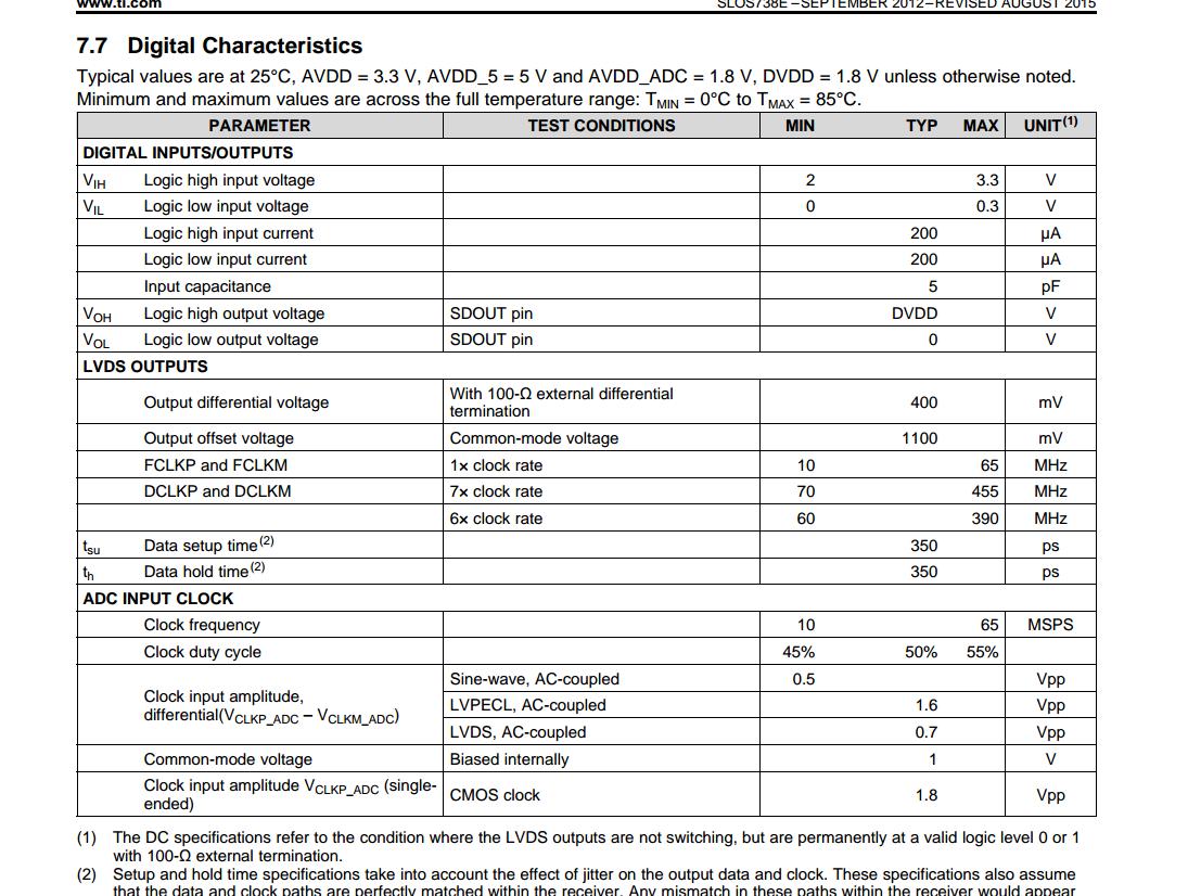 Resolved] AFE5809EVM LVDS / Active termination - Data