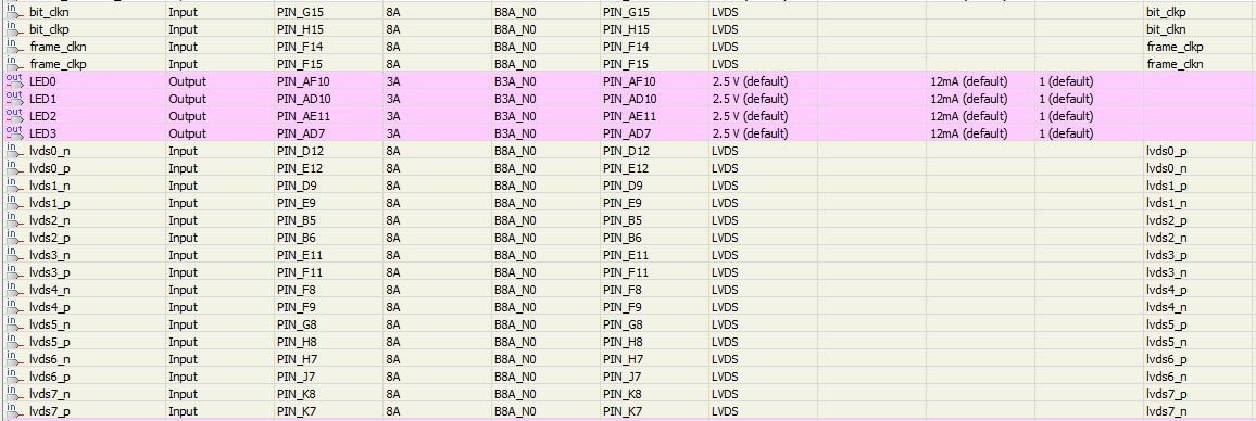 AFE5809 LVDS outputs interface: deserialization problem - Data