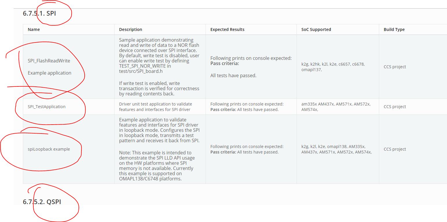 RTOS/AM5728: SPI example - Processors forum - Processors - TI E2E