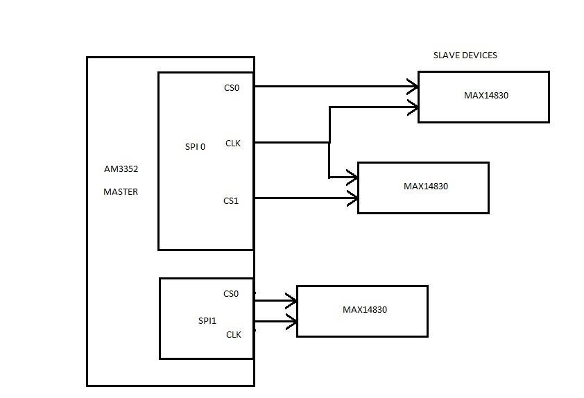 Linux/AM3352: SPI configuration issue - Processors forum