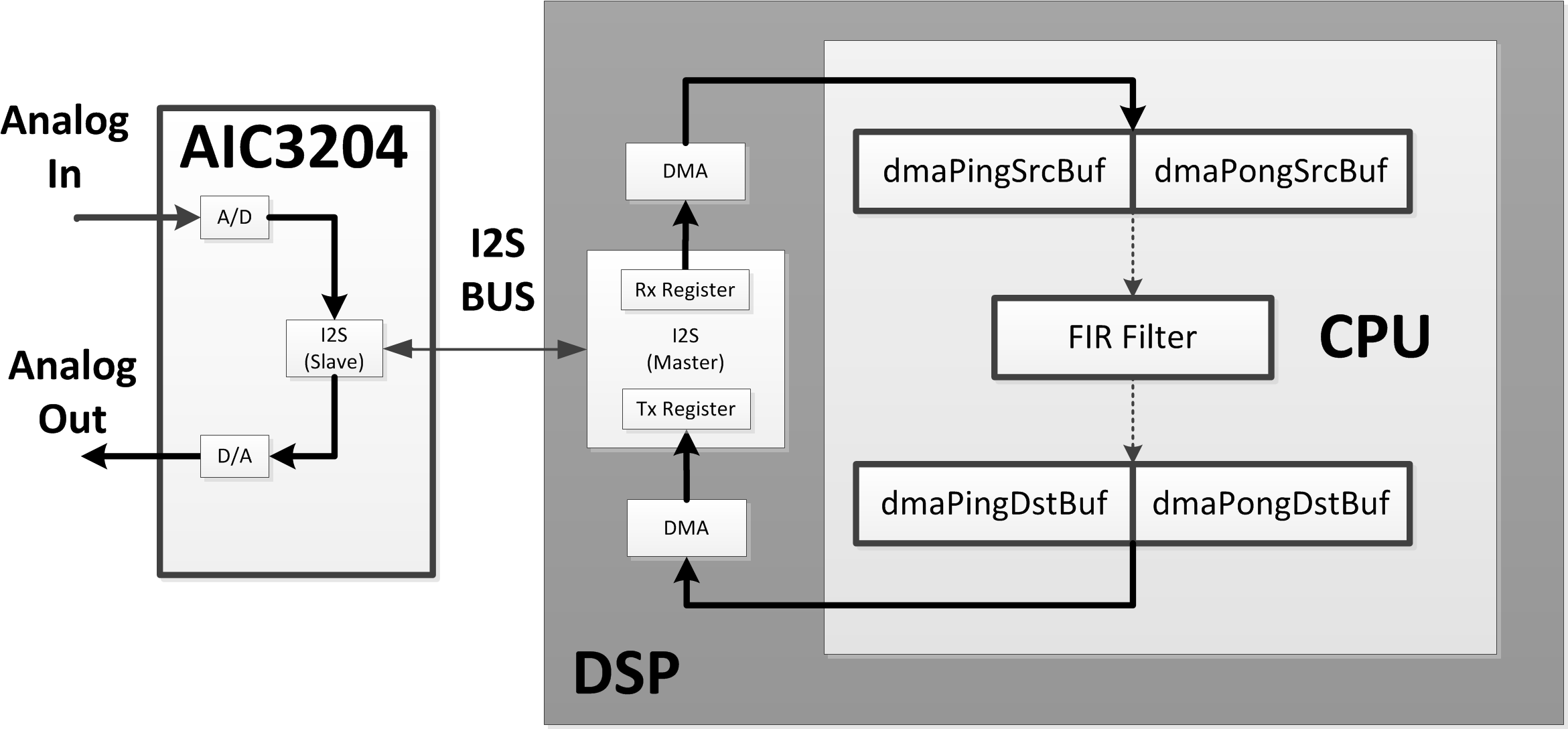 Resolved] looking for demo codes of DMA ping-pong buffer for I2S