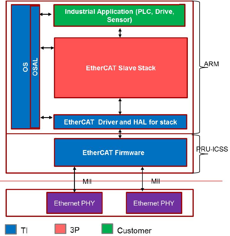 Resolved] RTOS/AM4379: Ethercat master on am437x - Processors forum