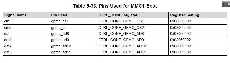 Resolved] Linux/AM4376: eMMC boot on GP EVM - Processors