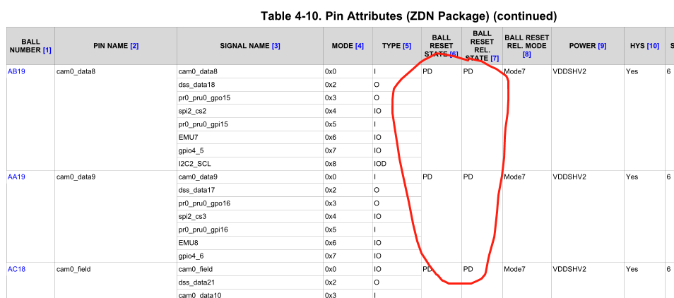 Resolved] Linux/AM4378: Tri-stating GPIO pins - Processors