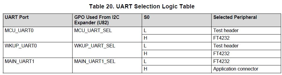 Resolved] RTOS/AM6548: A question about 3 3 4 3 UART