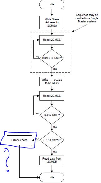 Error Service of I2C in TIVA TM4C1290NCPDT microcontrollers