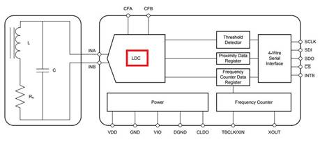 Resolved] LDC1000-Q1: About Oscillation circuit of LDC1000-Q1 ...