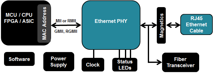 Three things you should know about Ethernet PHY - Analog ...