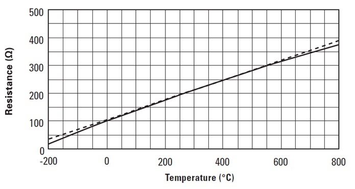 what are you sensing  pros and cons of four temperature sensor types - analog