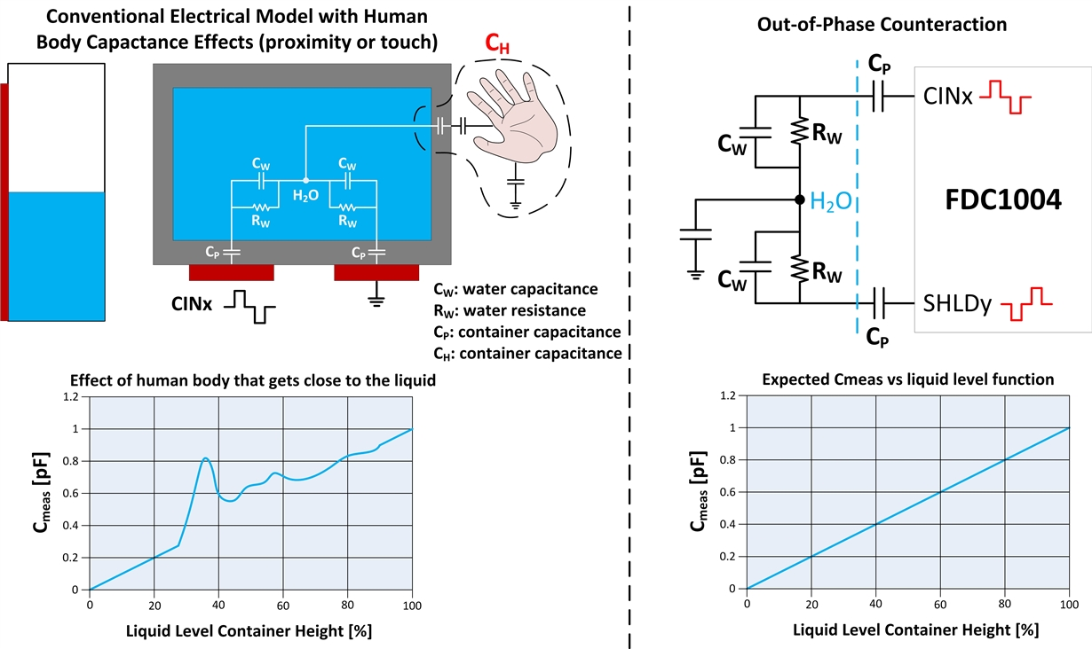 What are you sensing? A novel approach for capacitive-based
