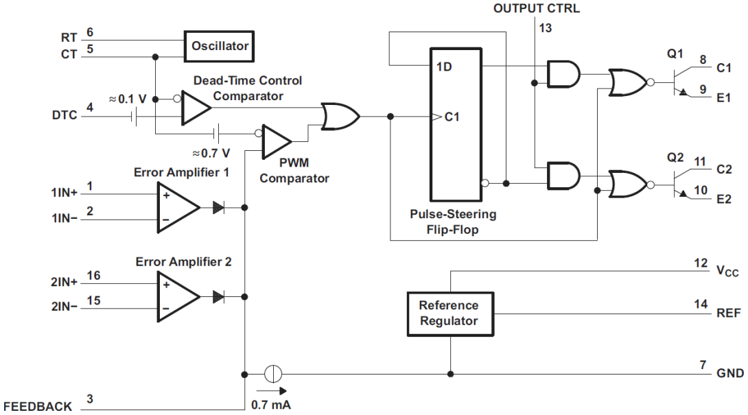 using error amplifiers to remove error and variance analog wirefigure 1 the tl494 data sheet\u0027s operational test circuit and waveforms