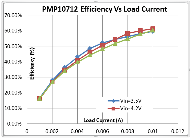 Figure 2: Efficiency using the LM3481