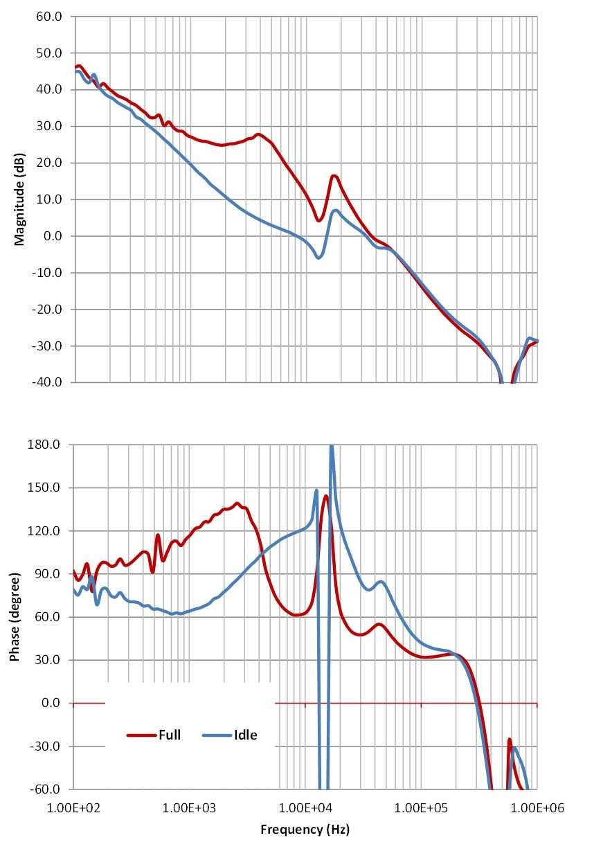 Power Tips  How to use Nyquist plots to assess system    stability     Power management  Technical