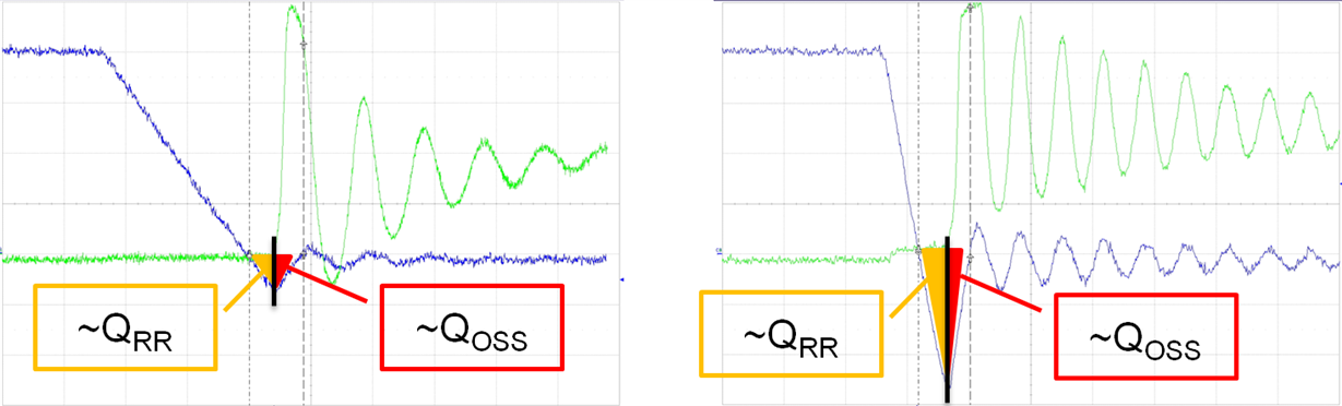 Figure 1: Qrr and QOSS measured on the CSD18531Q5A at 360A/µs (left) and 2000A/µs (right).