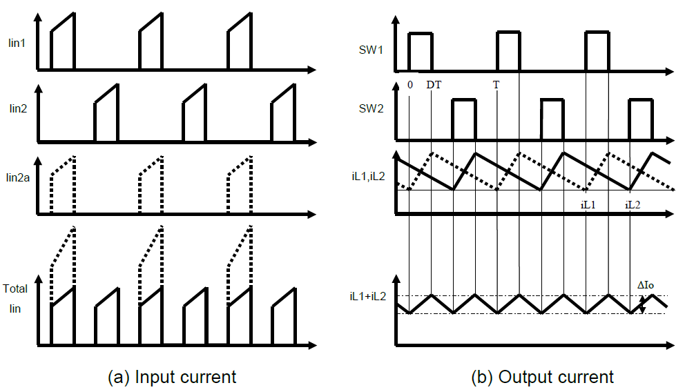 Figure 2: Multiphase regulator input/output ripple current cancellation.