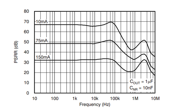 ldo basics  power supply rejection ratio - power management - technical articles