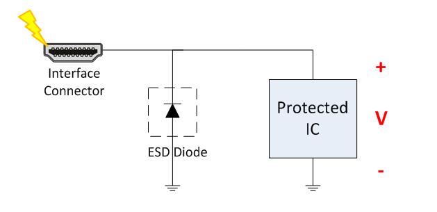 esd fundamentals part 3 clamping voltage power house blogs rh e2e ti com