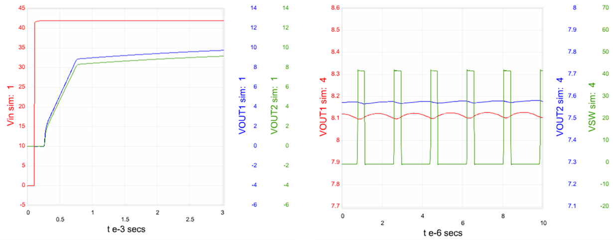 Figure 6: Startup and steady-state waveforms generated for a Fly-Buck design in WEBENCH Power Designer.