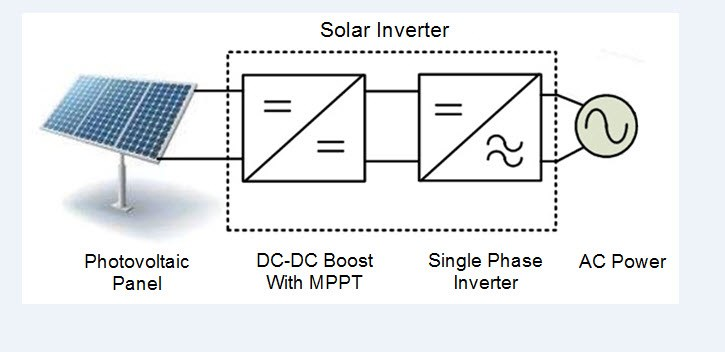 Rethink Your Solar Inverter With Gan On The Grid