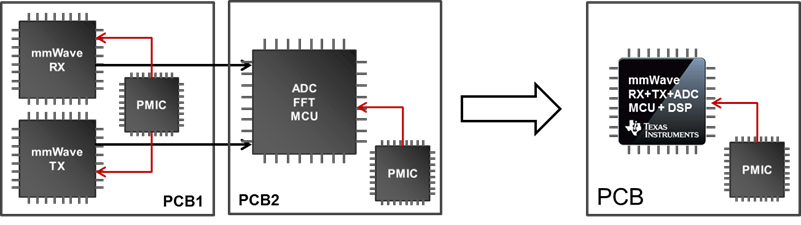 Miniaturization of mmWave sensors enabled by CMOS technology