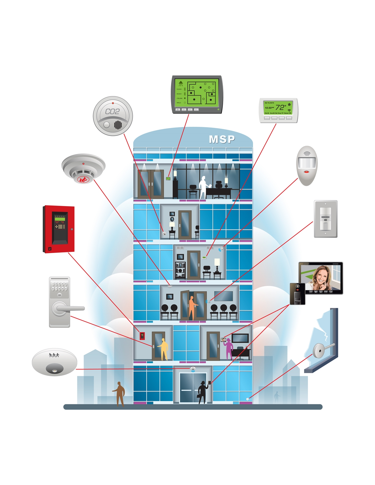 Design A Battery Powered Building Automation System To