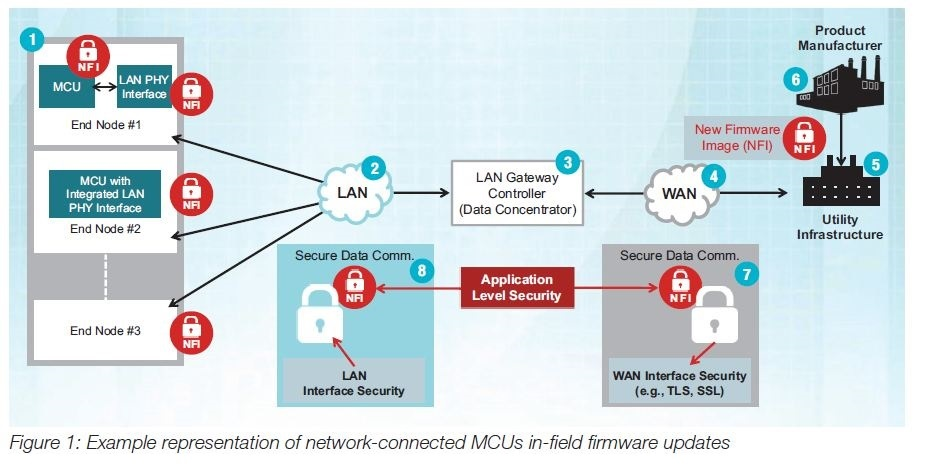 How to securely update firmware in the field - Embedded