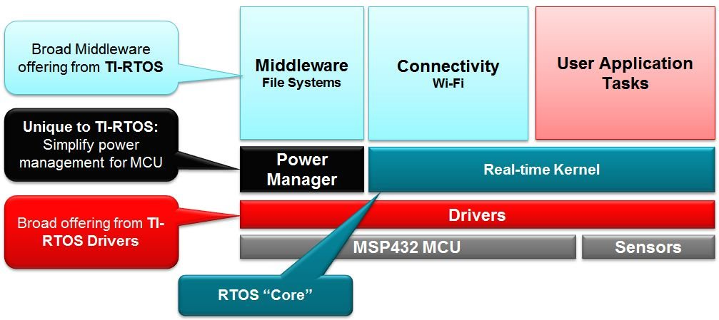 how to start with rtos