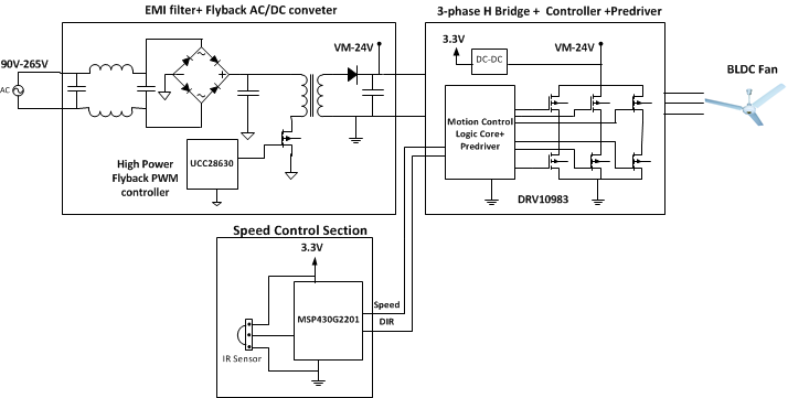 Figure 2: Functional block diagram of BLDC ceiling fan controller ...