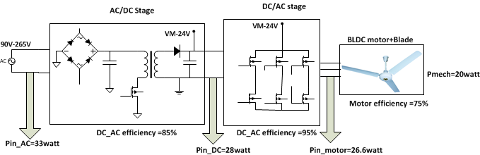 circuit diagram remote control ceiling fan the wiring diagram designing an energy efficient bldc ceiling fan solution motor wiring diagram