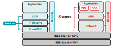 Thread vs  Zigbee – what's the difference? - Embedded processing