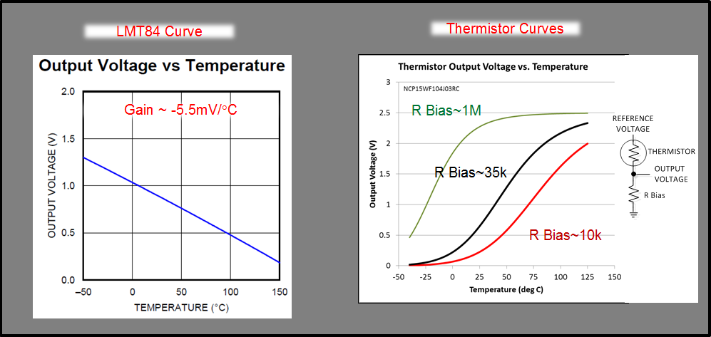 Figure 1 Is A Linearity Comparison Of An Analog IC Temperature Sensor And Thermistor