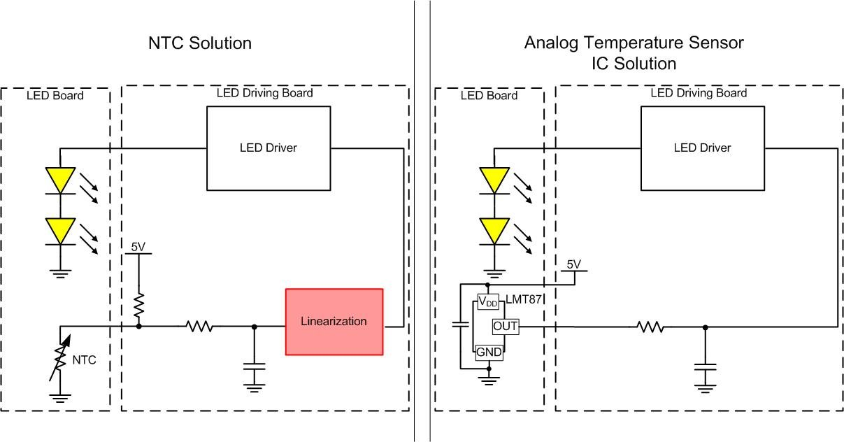 How To Use Temperature Sensors To Achieve Linear Thermal Foldback In