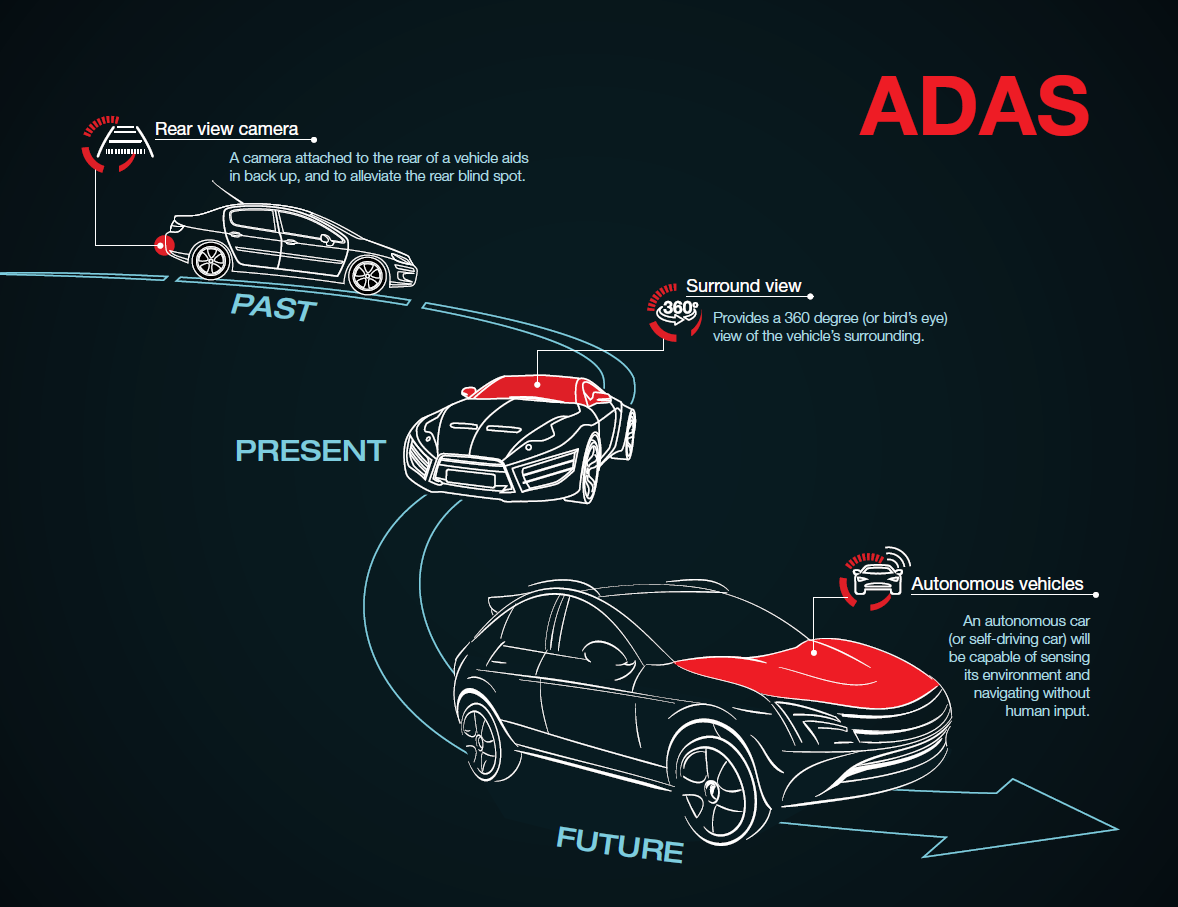 What S Next For Advanced Driver Assistance Systems