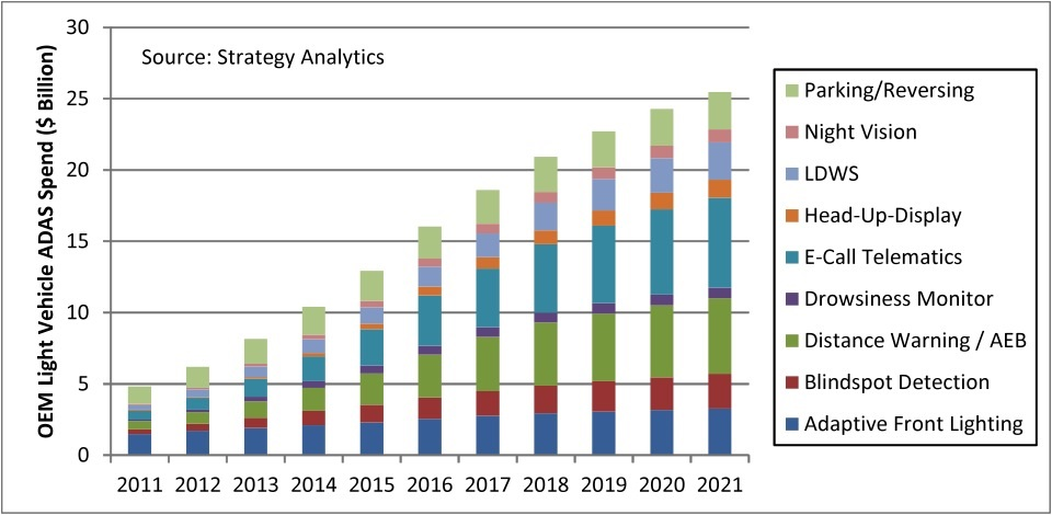 Figure 1: ADAS market growth according to Strategy Analytics