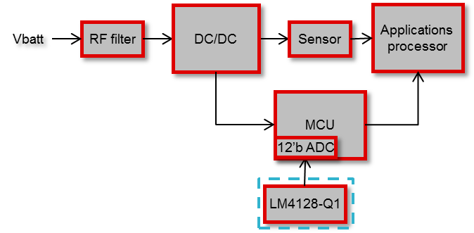 Figure 2: ADAS front-camera system with the LM4128-Q1 providing precision to an ADC
