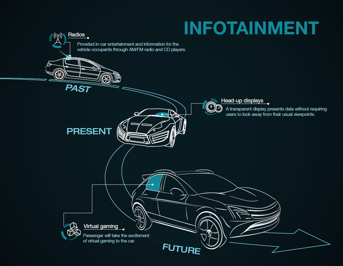 How infotainment and cluster solutions can help drivers stay
