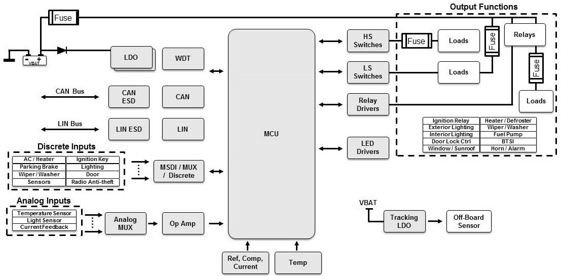 The multi-switch detection interface: integrated features for