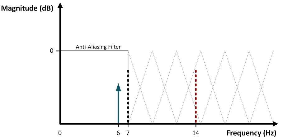 Frequency response of an ideal anti-aliasing filter