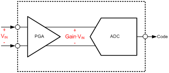 It's in the math: how to convert an ADC code to a voltage