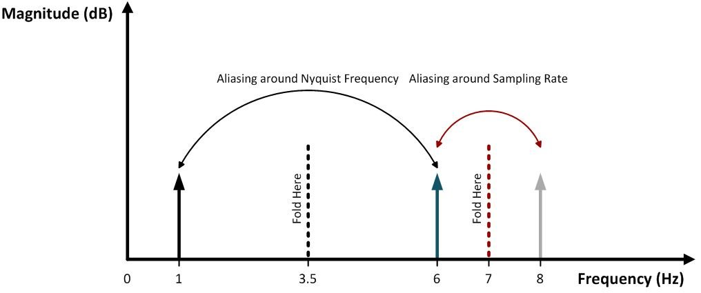 Aliasing in the frequency domain