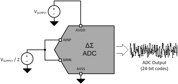 The impact of voltage reference noise on delta-sigma ADC resolution