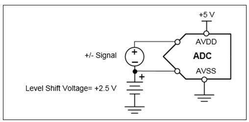 Using a level-shifted voltage to avoid saturating the PGA