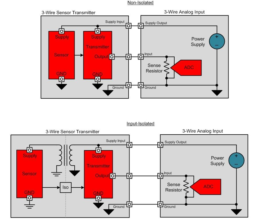 figure 2: non-isolated and input-isolated 3-wire transmitter block diagrams