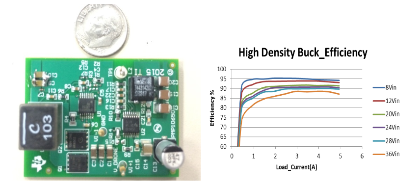 Figure 3 – High-density power supply reference design for drones and efficiency curves (PMP10650).