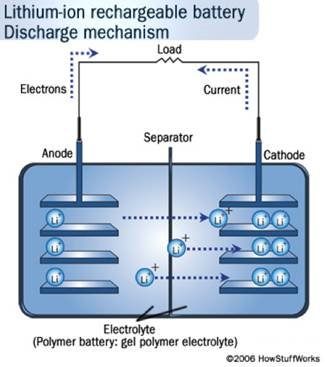 Gas gauging for lithium-ion batteries - Fully Charged